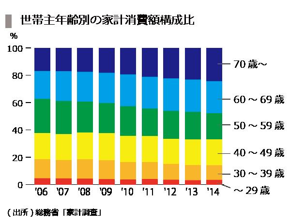 20151016_11_年齢×世帯構成比