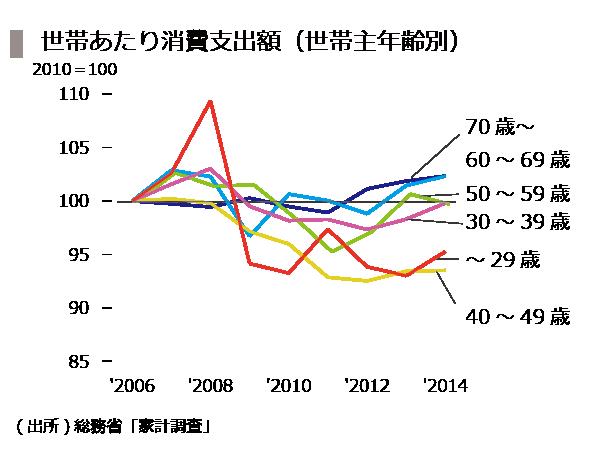20151016_12_年齢×消費額
