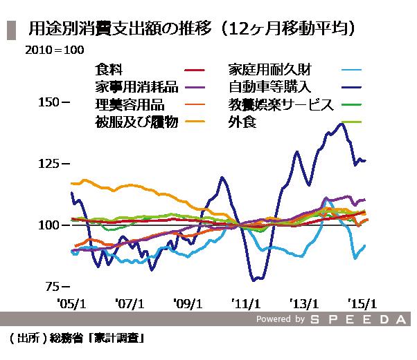 20151016_03_用途別消費支出