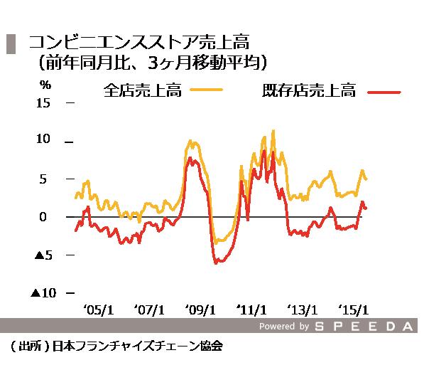 20151016_06_コンビニ売上高