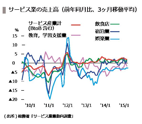 20151016_07_サービス産業