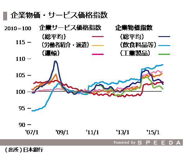 20151016_08_企業物価指数-2