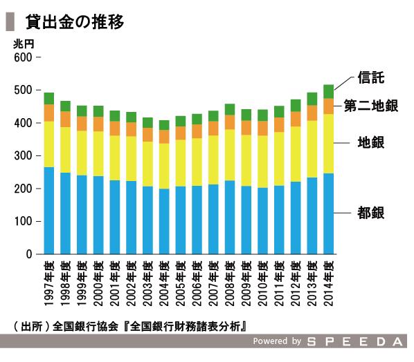 20151028_SPEEDA総研_地方銀行_修正-02
