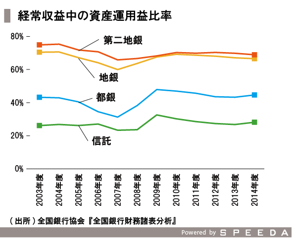 20151028_SPEEDA総研_地方銀行_修正-05