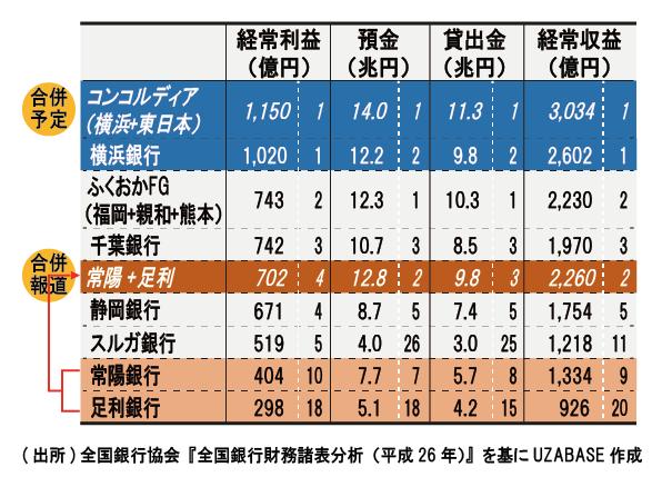 20151028_SPEEDA総研_地方銀行_修正-06