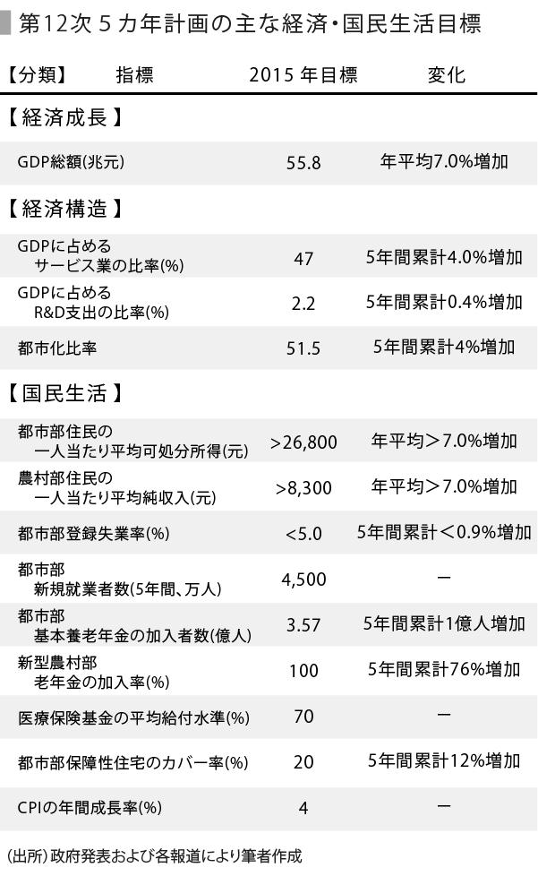 1107_表-01