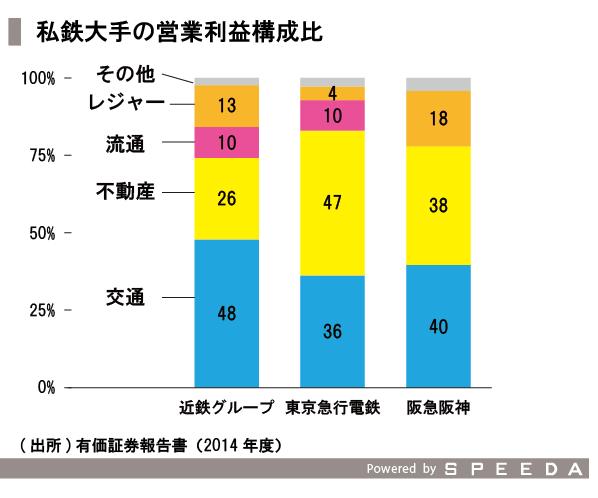 20151111_SPEEDA総研_鉄道-08_修正