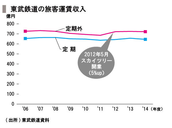 20151111_SPEEDA総研_鉄道-04