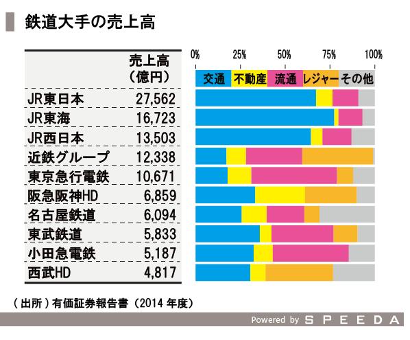 20151111_SPEEDA総研_鉄道-07