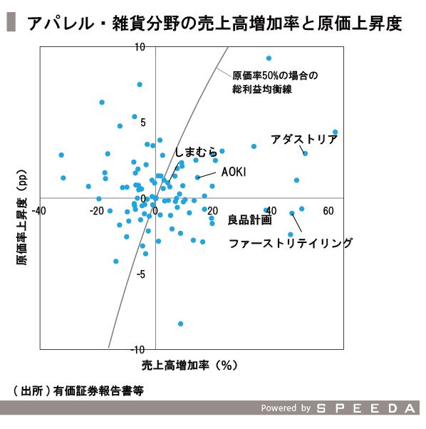 20151211_SPEEDA総研_価格_修正-09