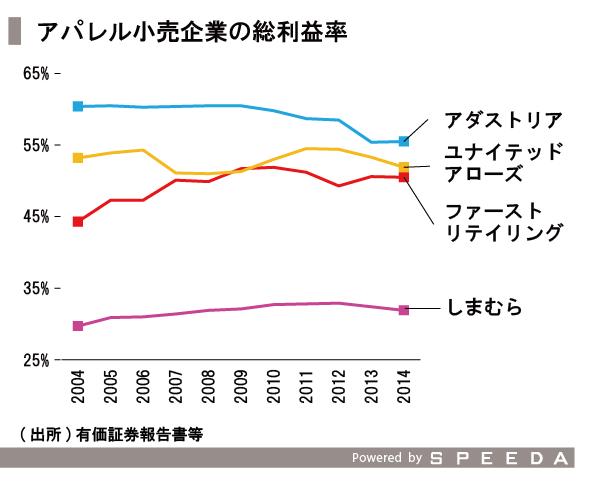 20151211_SPEEDA総研_価格-11