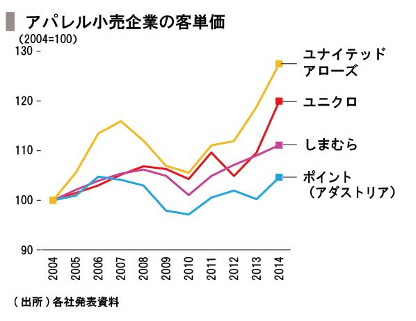 20151211_SPEEDA総研_価格_修正-12