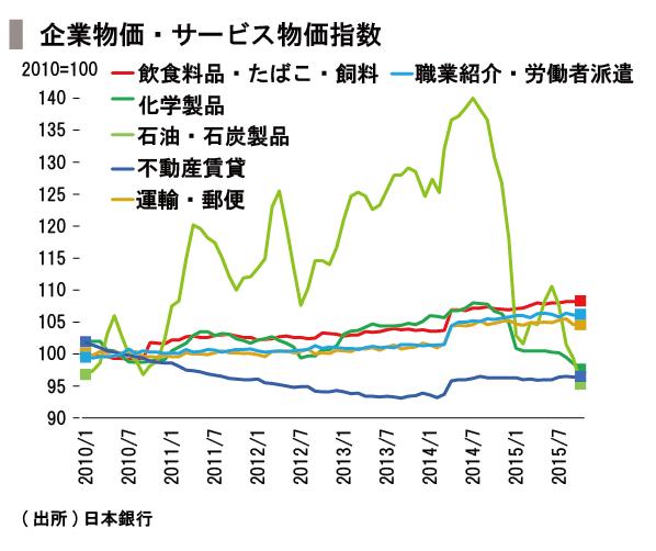 20151211_SPEEDA総研_価格-01