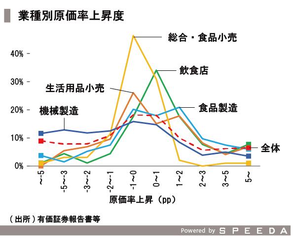 20151211_SPEEDA総研_価格_修正-05