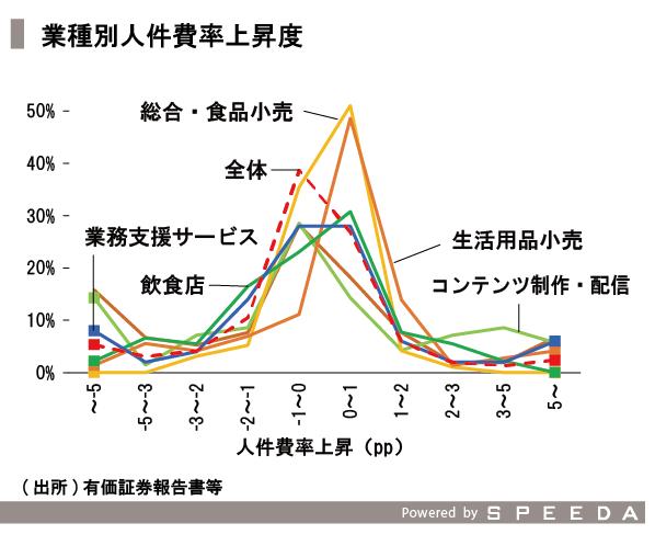 20151211_SPEEDA総研_価格_修正-06