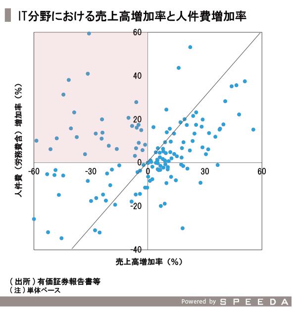 20151211_SPEEDA総研_価格-07