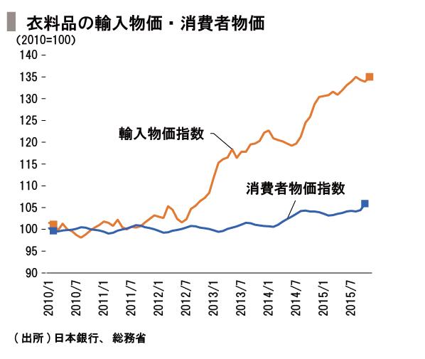 20151211_SPEEDA総研_価格_修正-08