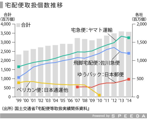 物流業界の動向を見る~前編、日本市場 | SPEEDA
