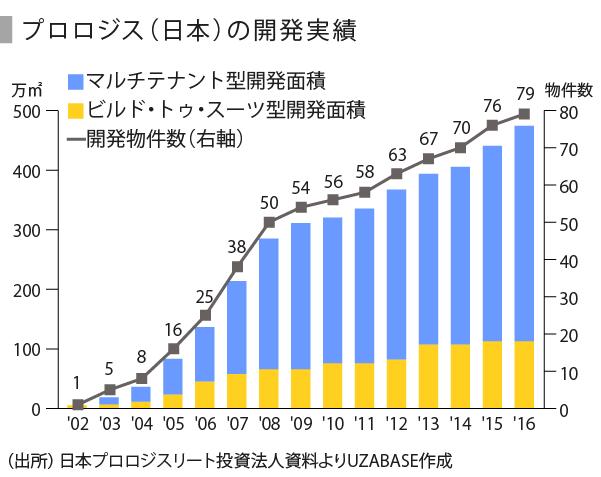物流不動産-05 (1)