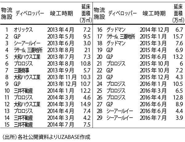 物流不動産_表_3件追加修正-01(20160208)