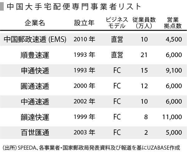 中国物流_表-05 (1)