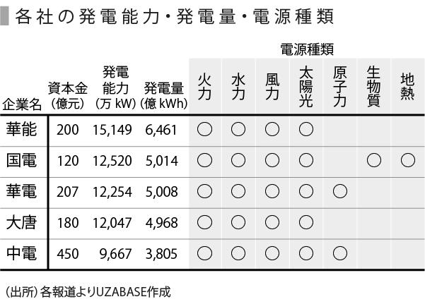 電力の現状と展望~中国編~ | SPEEDA
