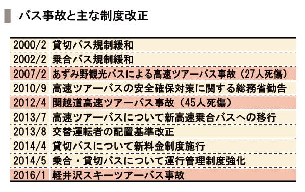 20160130_SPEEDA総研_バス2-01