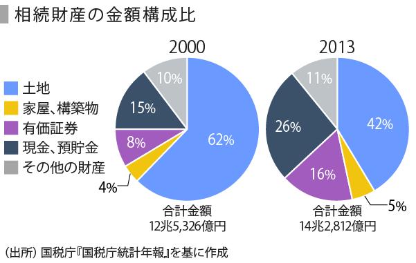 相続税_修正版2-03