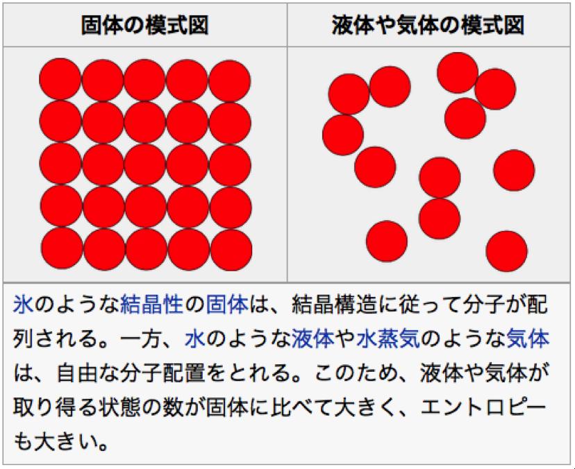 (Wikipediaより)