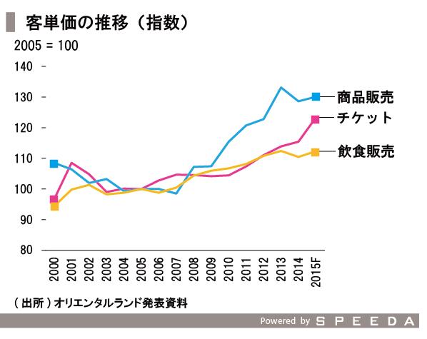 20160227_SPEEDA総研_OLC-客単価指数