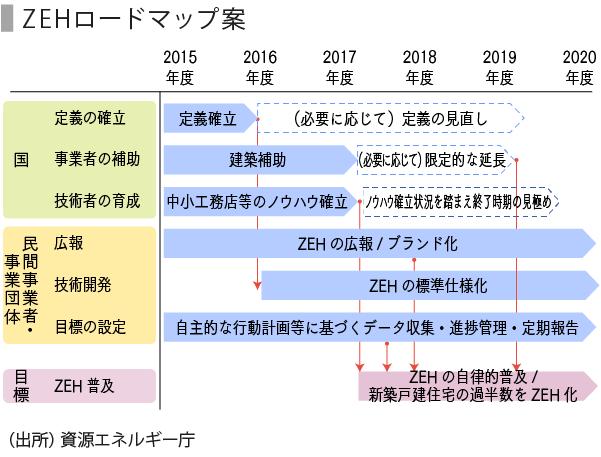 省エネ-02_ZEH
