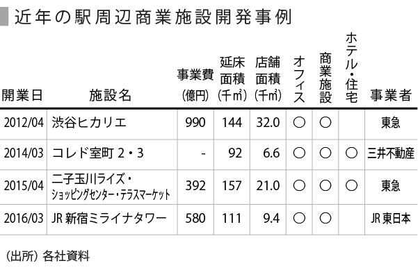 20160326_SPEEDA総研_駅ナカ-07_表
