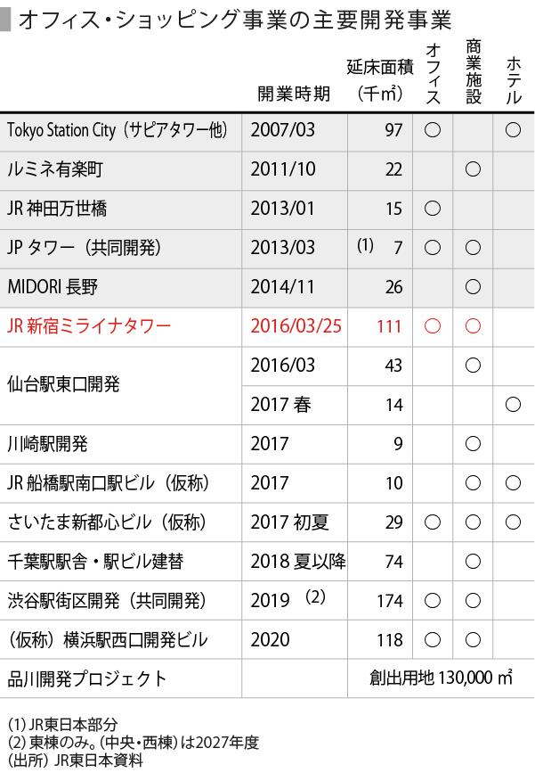 20160326_SPEEDA総研_駅ナカ-05_表