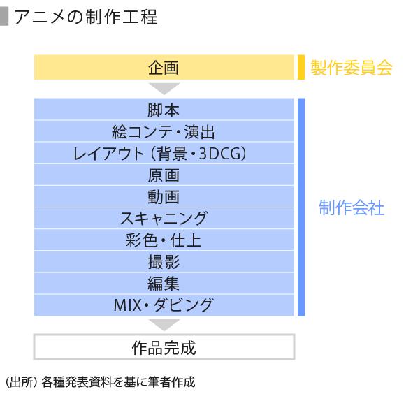 日本アニメ-02-アニメの制作工程