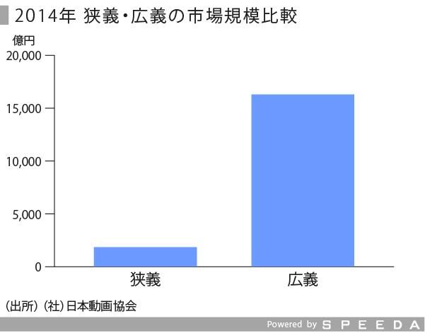 日本アニメ-01_修正_広義・狭義の市場規模