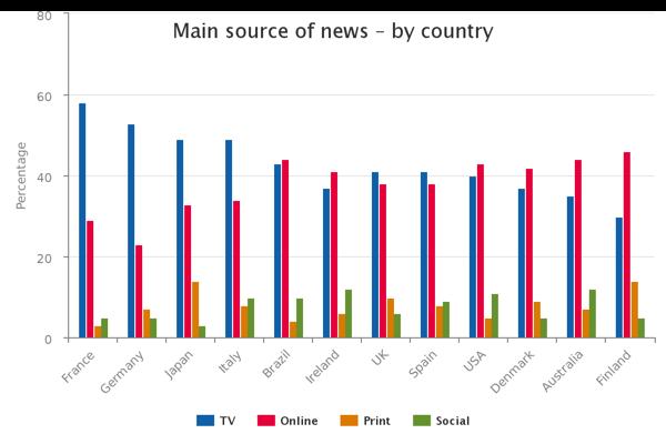 """国別にみる「ニュースを知るメインの情報源」(""""Digital News Report 2015"""" Reuters Institute for the Study of Journalism)"""