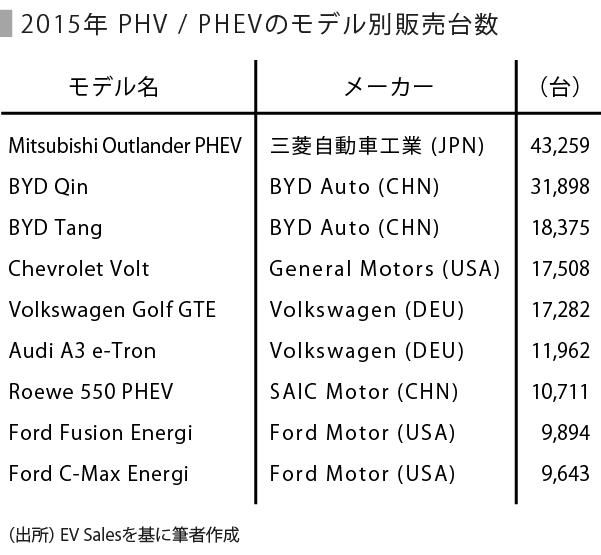 自動車-表_PHV・PHEV販売台数_修正