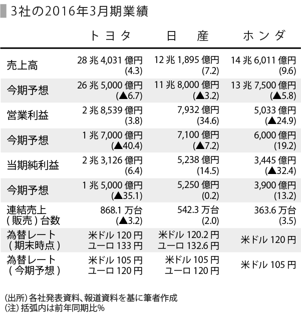 自動車-表_3社業績_トヨタ修正