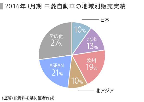 自動車-三菱_地域販売実績