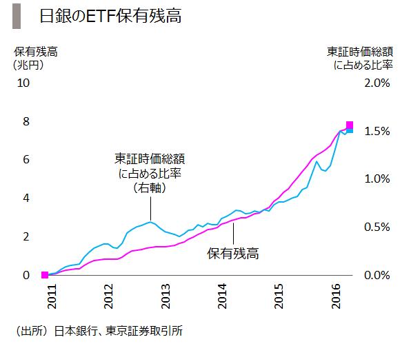5_日銀ETF残高
