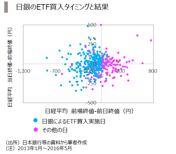 6_ETF買入タイミング