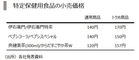 13_トクホ価格