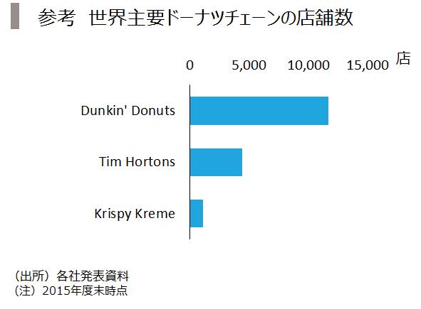 2_世界ドーナツ店舗数
