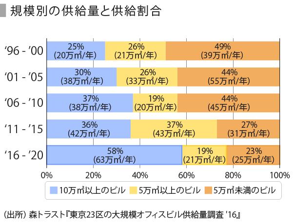 オフィス家具-05_供給量・割合