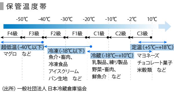 低温物流-01_保管温度