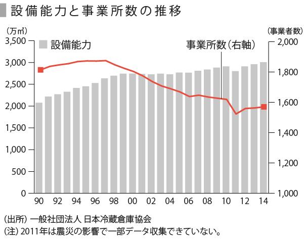 低温物流-05_設備能力と事業者数