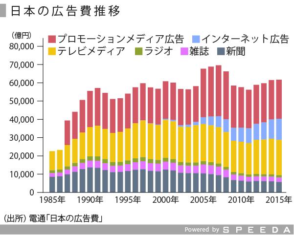 広告・イベント-01_日本の広告費_修正