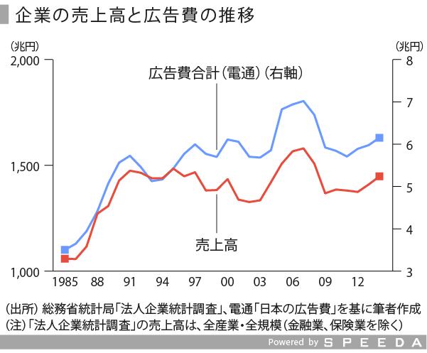広告・イベント-06_売上高と広告費_修正