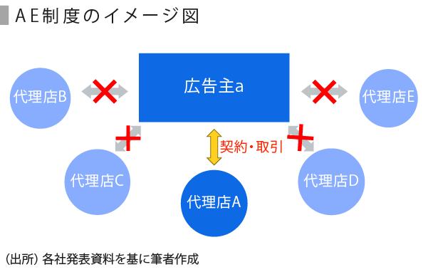 広告・イベント-05_AE制度_修正_広告主