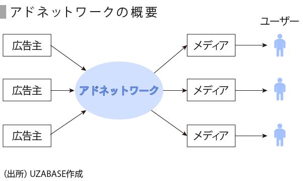 アドテク-02_アドネットワーク概要